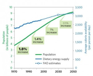 FAO Population and Food Curve to 2050