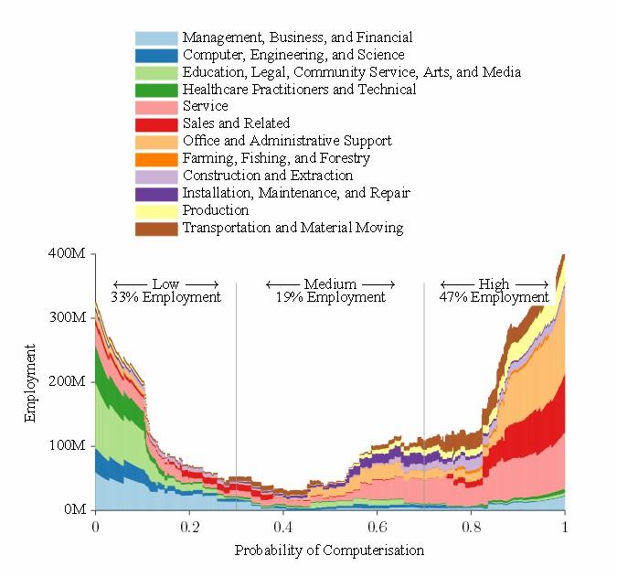 Frey & Osborne Computerization and Jobs