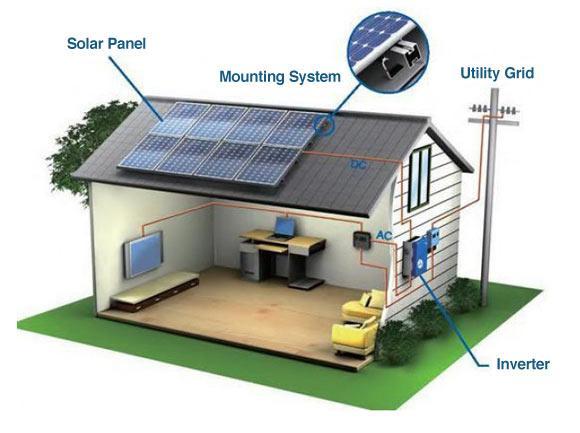 solar home ile ilgili görsel sonucu