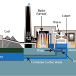 New Technology for Steam Turbine Power Plants Increases Efficiency While Reducing CO2 Emissions