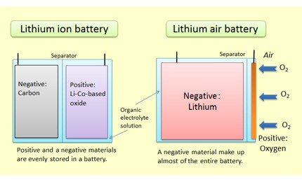 Lithium air vs lithium ion batteries