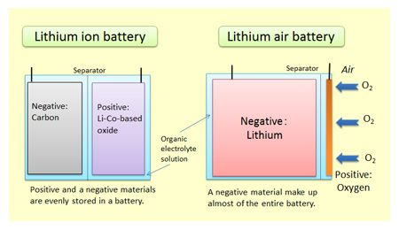 researchers getting closer to producing commercial lithium air battery. Black Bedroom Furniture Sets. Home Design Ideas