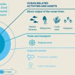 Ocean as $24 trillion asset