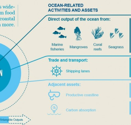 Ocean as $24 trillion asset