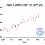 CO2 atmospheric levels
