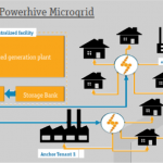 Powerhive – A Company on a Mission to Bring Electricity to 1.3 Billion Who Don't Have It