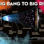 Big Rip theory