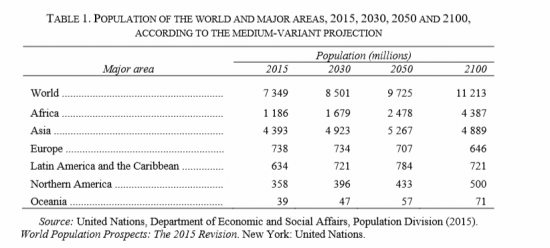 http://www.21stcentech.com/wp-content/uploads/2015/08/UN-DESA-World-Population-Table-1-e1439582069476.png