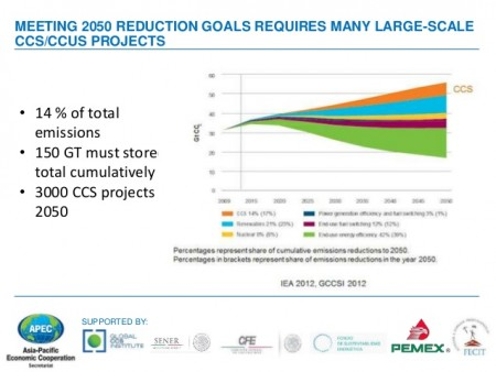 Slide showing CCS contribution to CO2 reduction globally