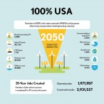 US conversion to zero-carbon future