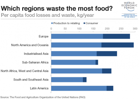 Food Waste Challenge If Met Could Mitigate Climate Change