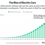 Will Electric Vehicles be 35% of New Car Sales Globally in 2040?