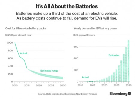 Ev Sales In Bloomberg Forecast To Achieve 35 Market Share