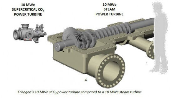 Comparison ScCO2 turbine and steam-turbine