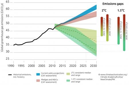 Emissions Gap Graph