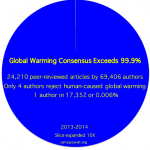 Post-COP21 Emission Reduction Pledges are Inadequate – Why?
