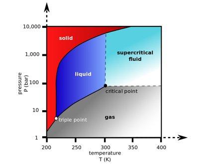 Supercritical state