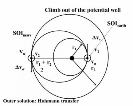 Hohmann transfer ellipse
