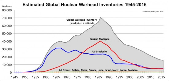 global nuclear warehead inventories