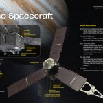 Juno Spacecraft instrumentation