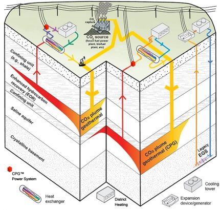 co2-plume-geothermal-schematic