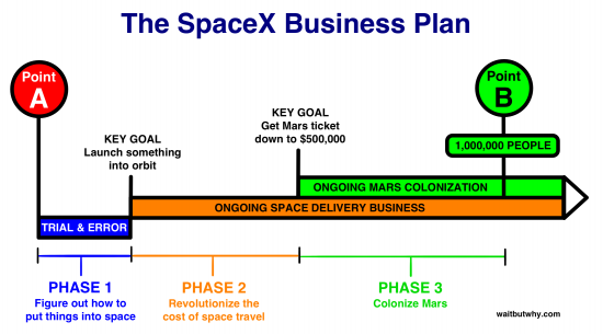 Spacex Road Map Gets Revised As Quot Space Is Hard Quot Reality