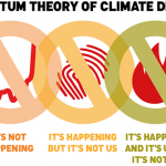 How Climate Change May Change Our Behaviour
