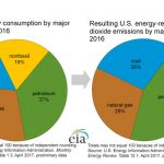 Clean Coal Technologies Gets Market Funding – You'd Think the Market Would Know Better