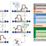 Tiny Robots Serve as Programmable Molecular Assembly Machines