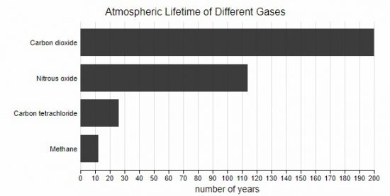 an analysis of the sources of greenhouse gases in the atmosphere Greenhouse gas emissions from natural sources ü mander1,2, k sohar1,3,  in the estimations of terrestrial-atmosphere and ocean-atmosphere co 2 exchange, this most important  logical sources, gas hydrates, and wildfires) no clear estimates but only a range are available (table 1) on the other hand, the still unknown role of vegetation.