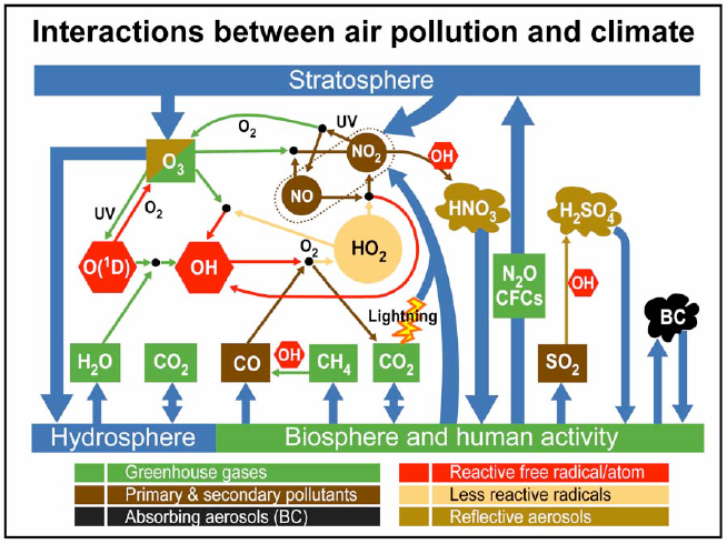 air pollution and photosythesis These easy science experiments illustrate how water and air pollution effect photosynthesis in plants additional research projects ideas are also included for more.