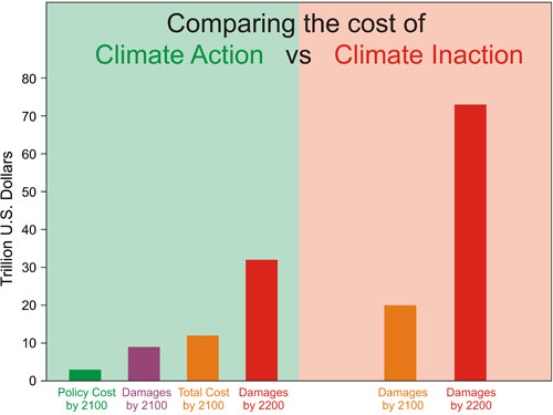 What is the real cost of action or inaction on climate change?