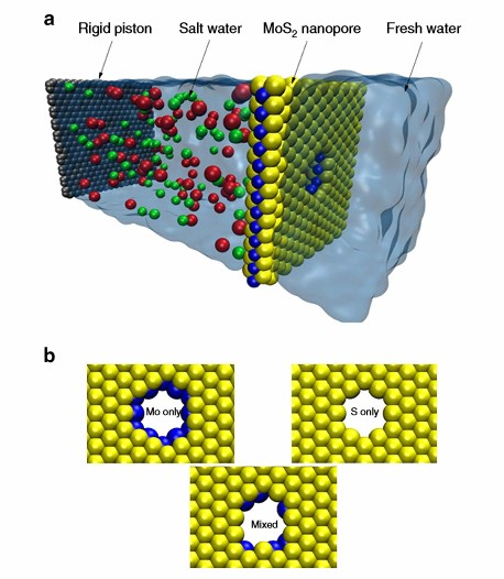 MoS2 filter a low-carbon alternative to current desalination