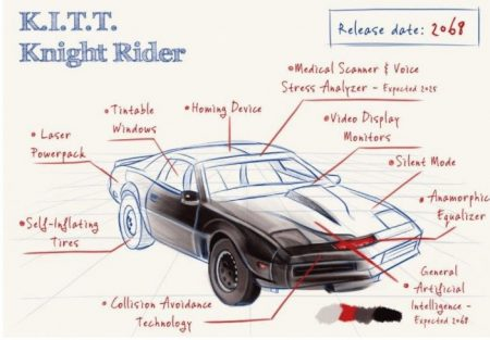 Kitt Expect A Release Date Of 2068 For Its Equivalent