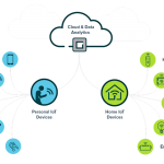 Managing the Future – Part 2: The Internet of Things