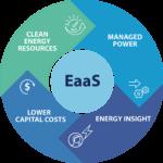 Energy-as-a-Service: A Novel Idea Whose Time Has Come