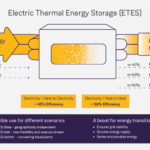 Electrothermal Energy Storage Now Part of the Renewable Mix