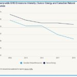 Latest GHG Intensity Decrease Announcements are an Indicator of Measuring the Wrong Thing in Combating Climate Change